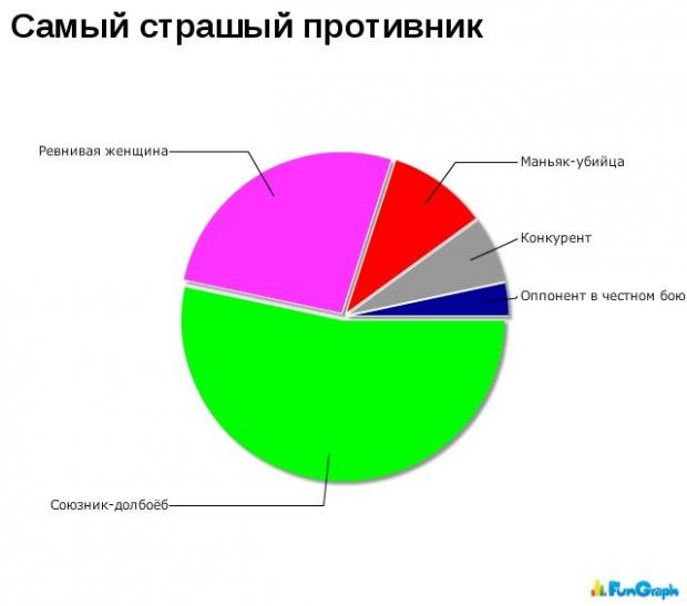 Забавыне графики